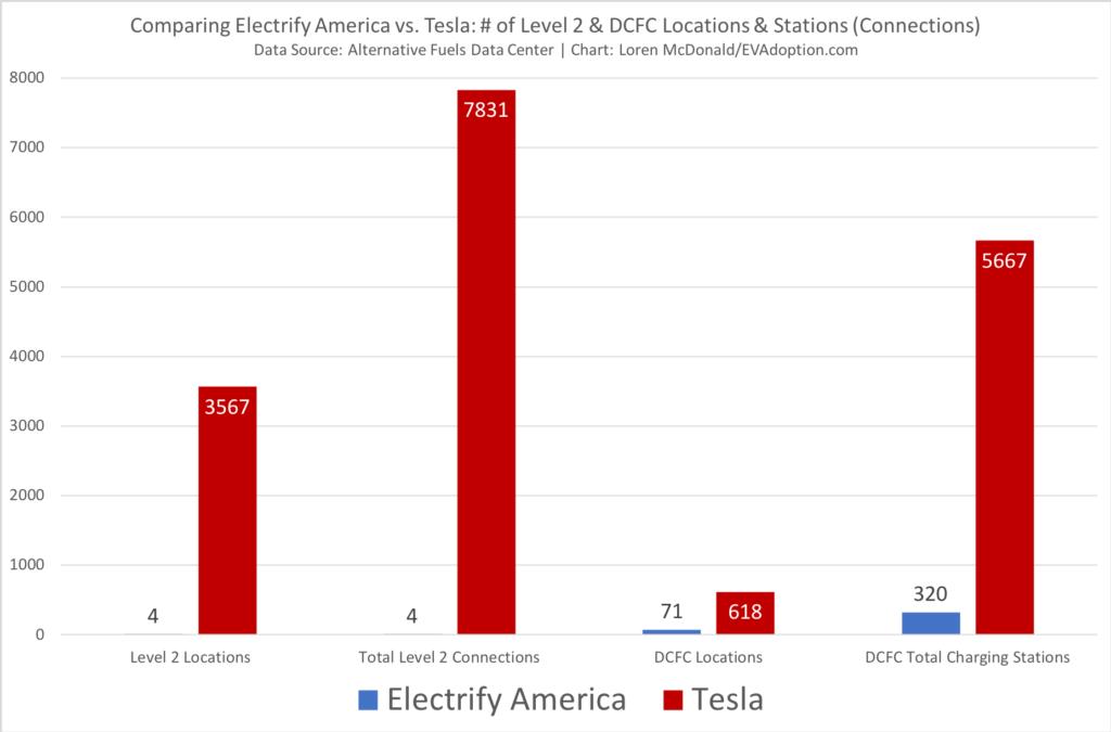 Electrify America vs Tesla