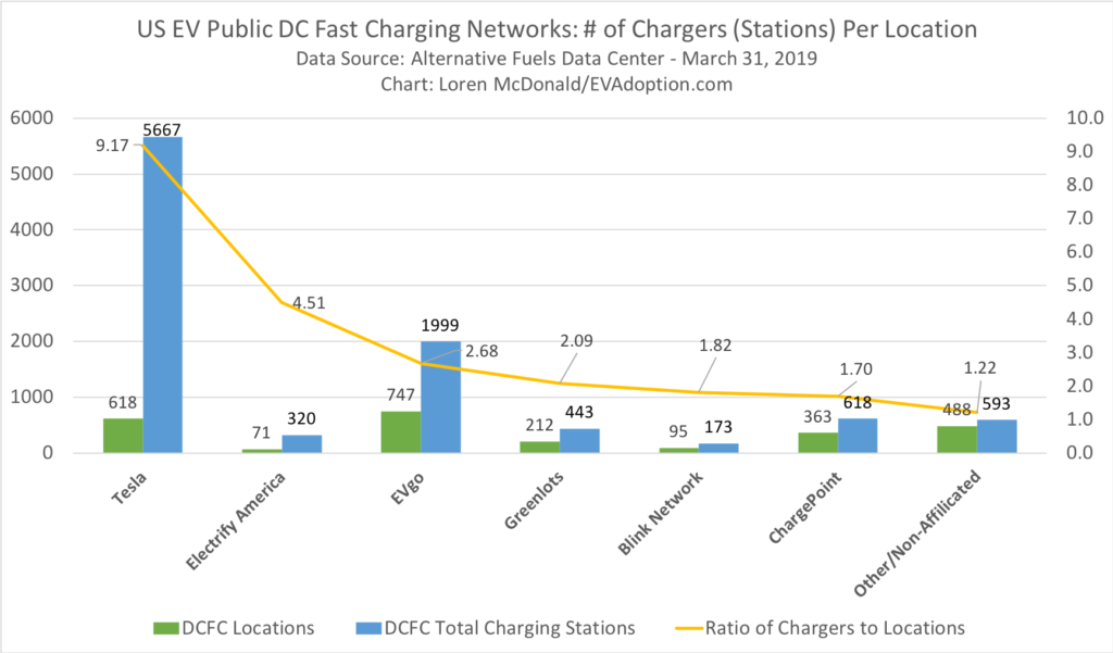 Ratio of DC fast chargers to # of locations - US March31 2019