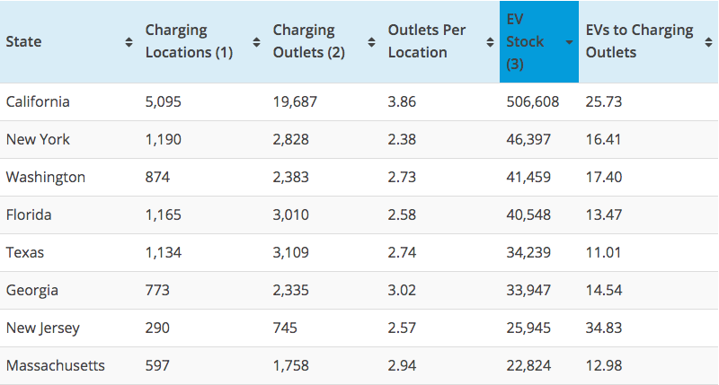 Top EV sales states-ratio to charging stations - featured image