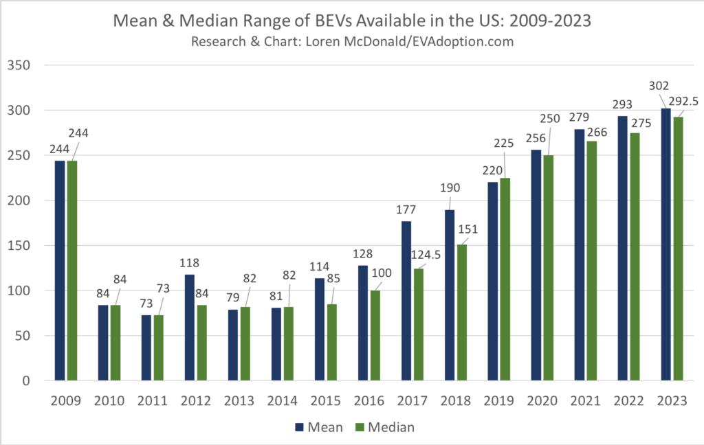 2009-2023 BEV Mean & Median Range-April 30 2019