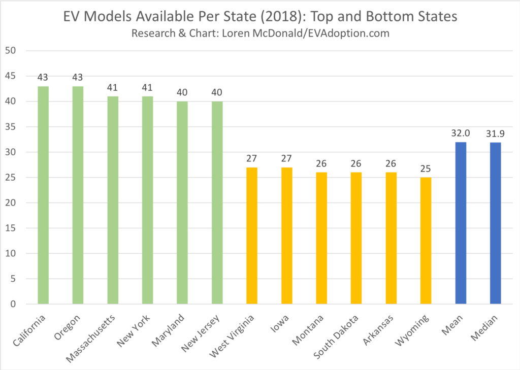 EV Models Available Per State (2018)Top-Bottom 6 States-Whole#