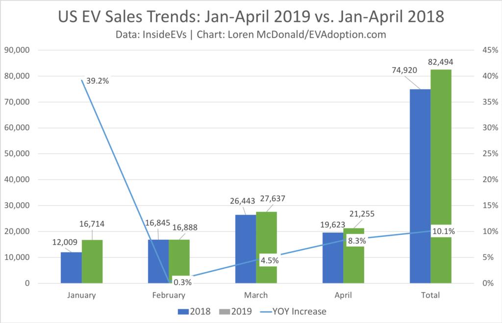 Jan-April 2019 vs 2018 US EV Sales trends