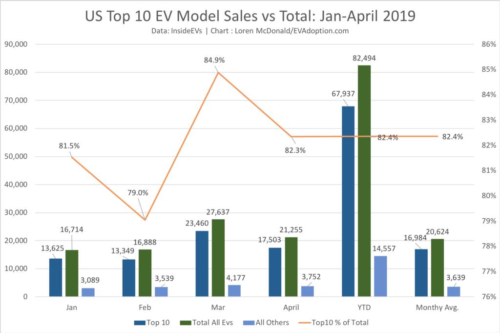 Jan-April Top 10 % of Total