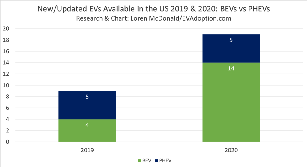 New-Updated EVs Available in the US 2019 & 2020-BEVs vs PHEVs