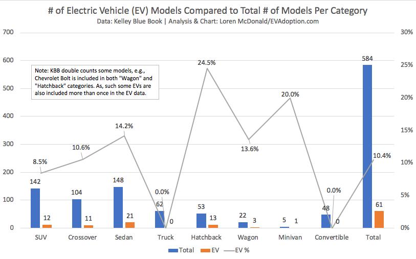 # of EV models vs total models by KBB category