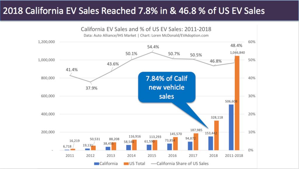 California 2018 EV sales almost 8% share