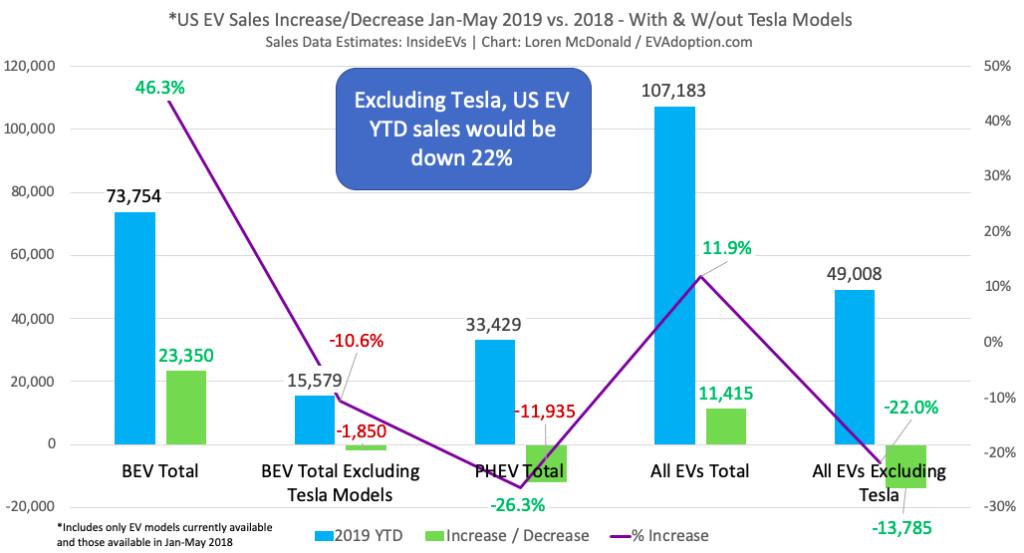 US EV Sales YTD YOY 2019 vs 2018 BEV vs PHEV W-Wout Tesla