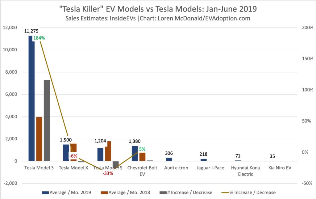 Tesla Killer EV Models vs Tesla Models-Jan-June 2019