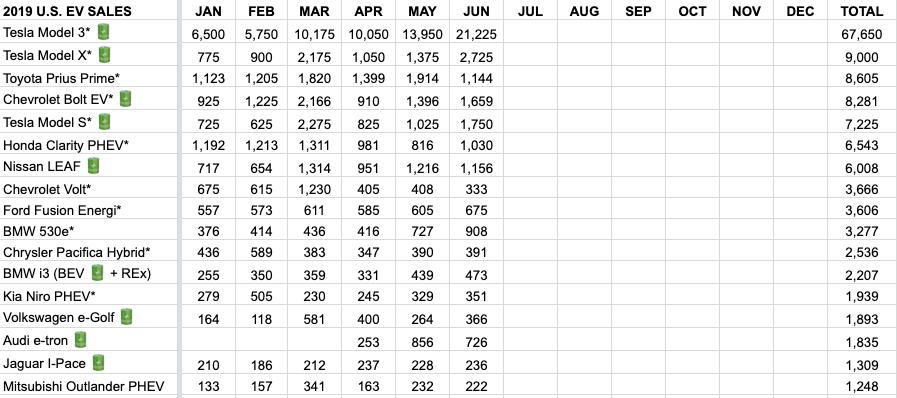 Top 17 selling EVs in the US - Jan-June 2019