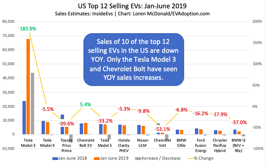 US Top 12 Selling EVs Jan-June 2019