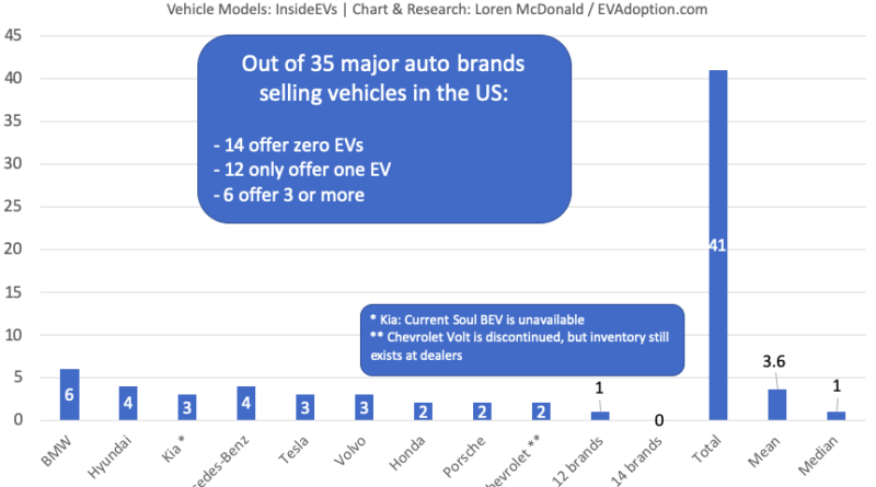 Number-of-EV-models-available-in-US-by-major-brand