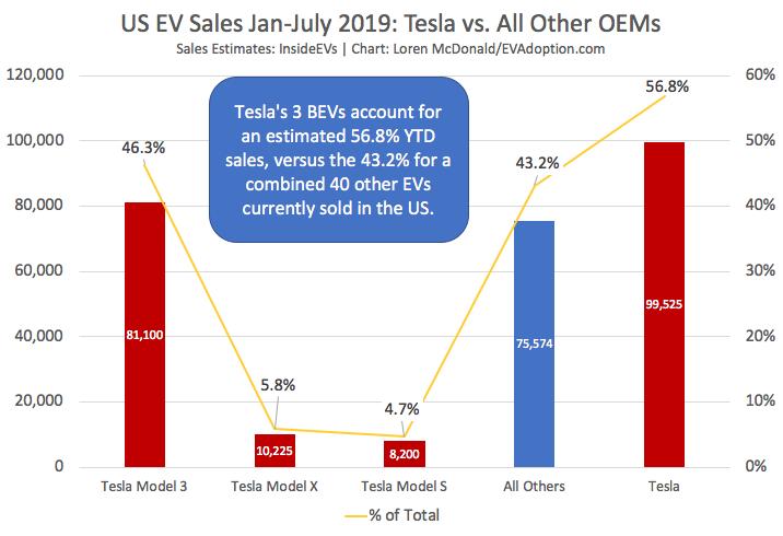 Tesla-vs-all-other-EVs-Jan-July-2019