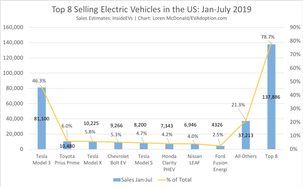 Top 8 Selling EVs Jan-July 2019-%