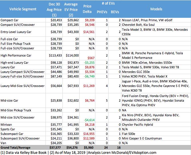 Category Price Comparisons - All vs EVs KBB-EVAdoption