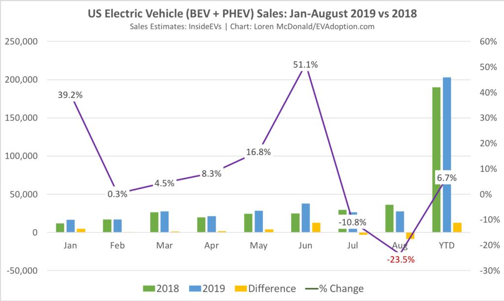 Jan-August-2019-vs-2018-US-EV-sales