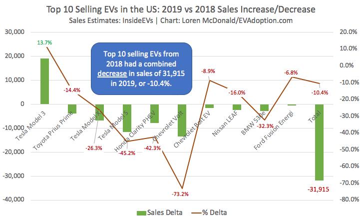 Top-10-Selling-EVs-in-the-US-2019-vs-2018-Sales-Increase-Decrease-1