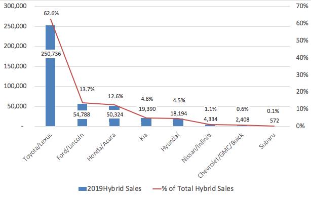 2019 hybrid sales by automaker
