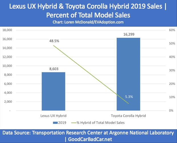 Corolla-Lexus UX hybrid sales-chart