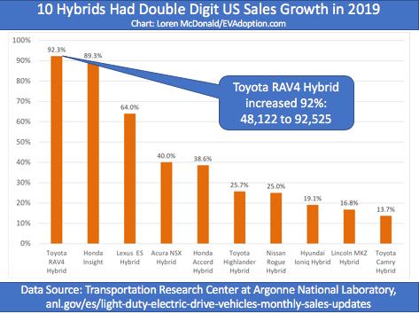 Top 10 hybrid YOY sales increase 2019 vs 2018