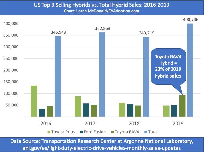 Top 3 US hybrids vs total 2016-2019