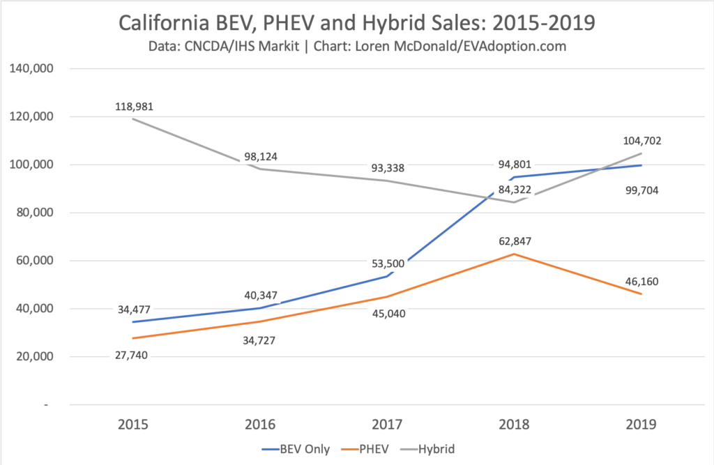 California BEV, PHEV and Hybrid Sales- 2015-2019
