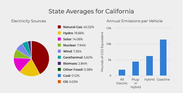 California average wheel to well