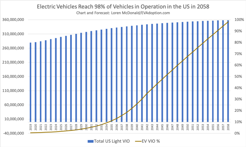 EVs-Reach-98-of-Vehicles-in-Operation-in-the-US-in-2058-