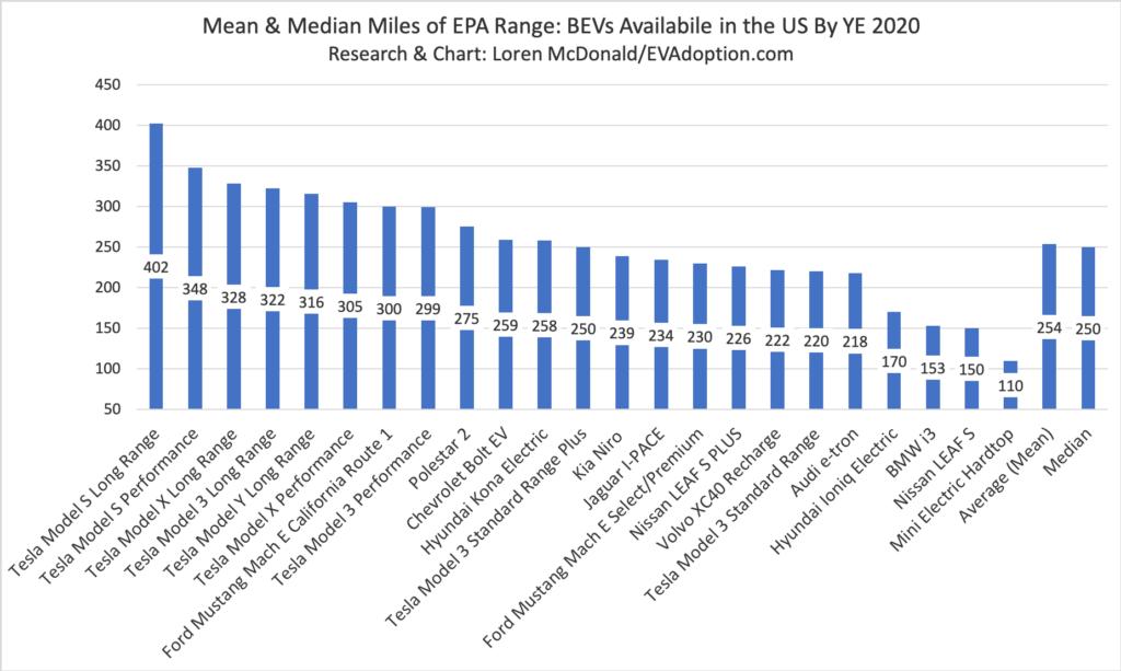 BEV-Range-by-YE-2020-August-8-2020