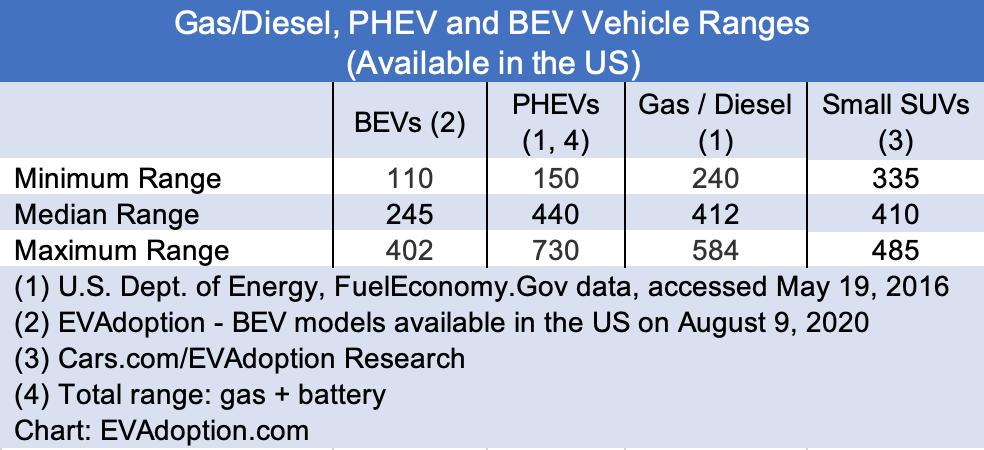 Gas-Diesel-BEV-PHEV-Vehicle-Range-US-Aug-9-2020