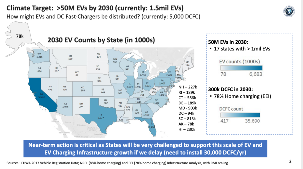 50 MM EVs by 2030