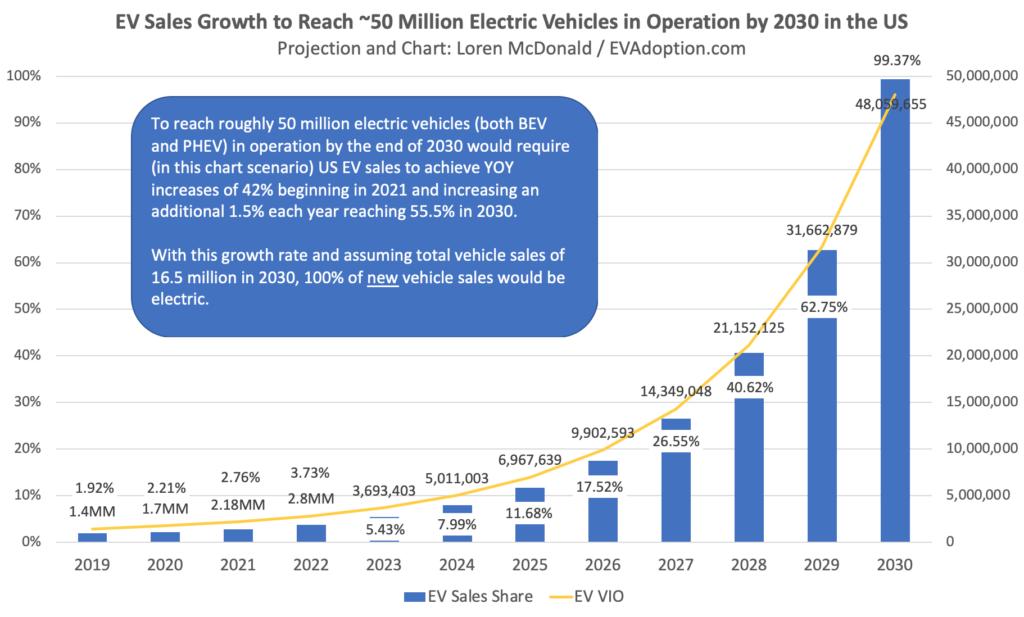 EV-Sales-Growth-to-Reach-50-MM-VIO-by-2030-US