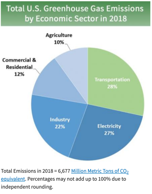 Total-US-Greenhouse-Gas Emissions-By-Economic-Sector-2018