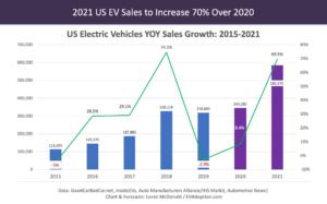 US-EV-Sales-2015-2021-YOY-Growth