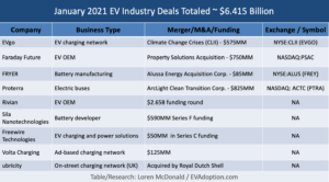 January-2021-EV-Deals-6.415-billion