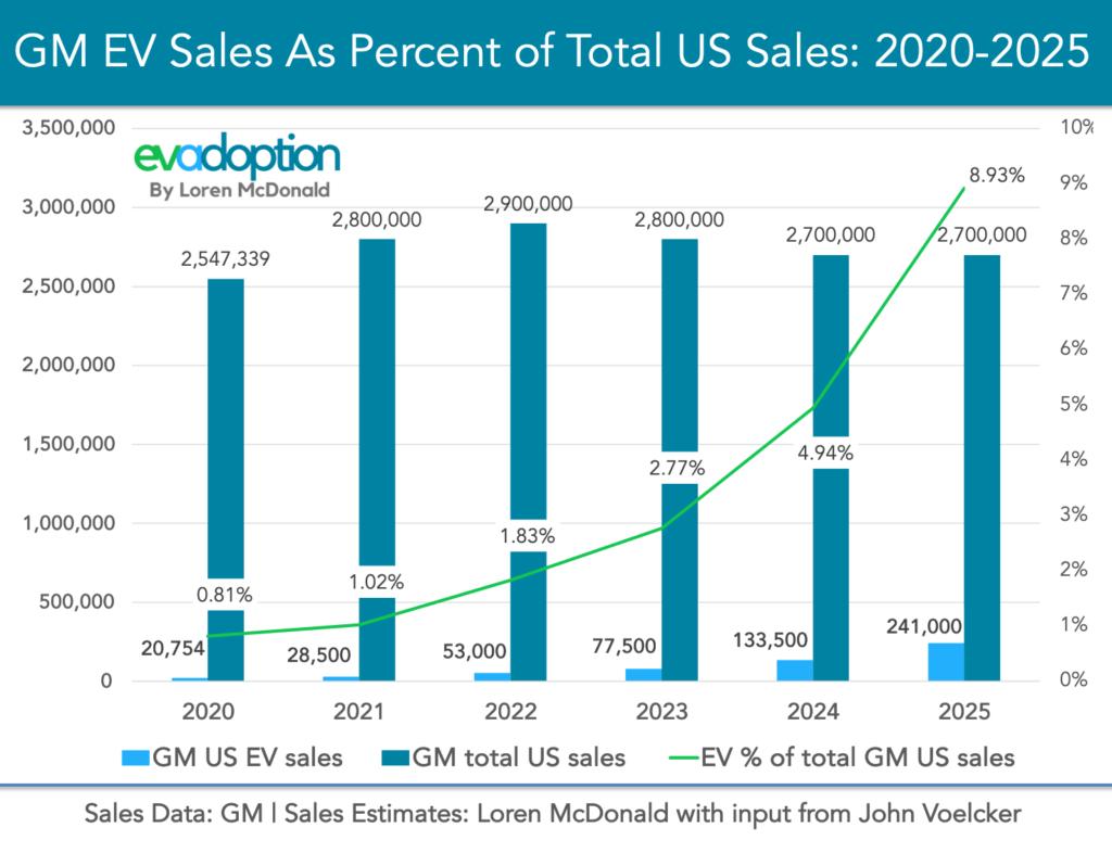EVs-Percent-of-total-GM-Sales-2020-2025-FINAL-Chart-2-1