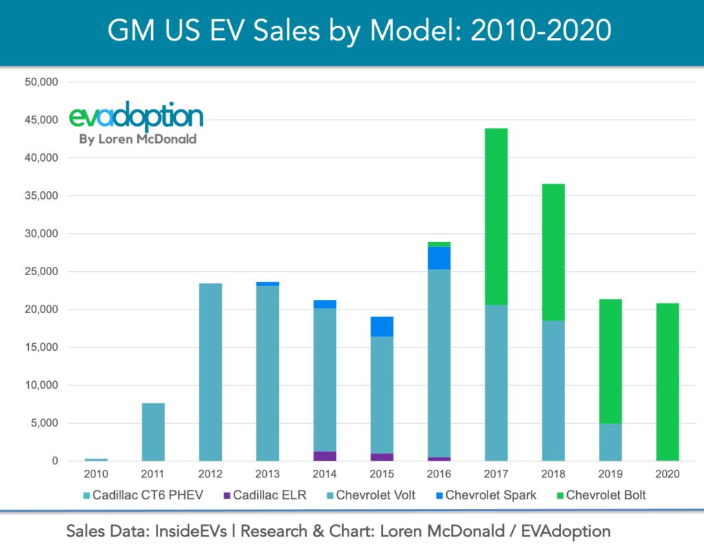 GM-US-EV-Sales-by-Model-2010-2022