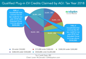 IRS-Tax-credit-by-Household-AGI-2018-updated-FINAL2