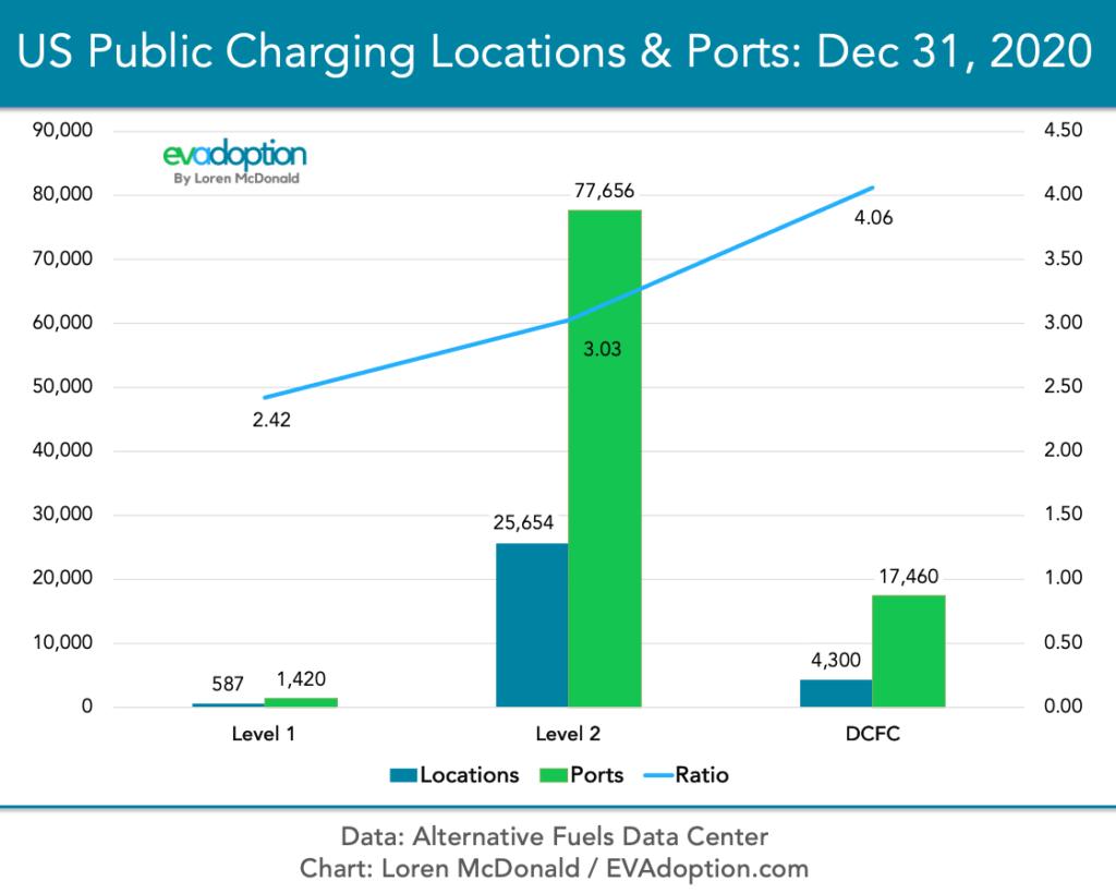 L1-L2-DCFC-US-Public-Charging-Dec-31-2020-AFDC-new-FINAL-1