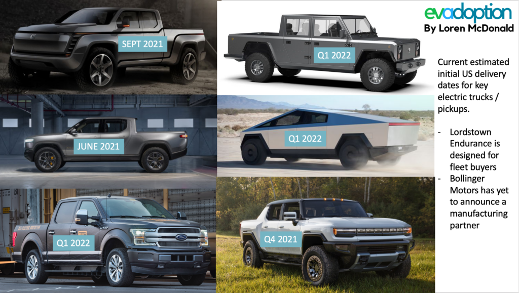 Expected US delivery dates - US electric pickups-trucks