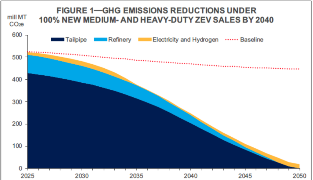 Truck Emissions reduction 2040 - Environmental Defense Fund