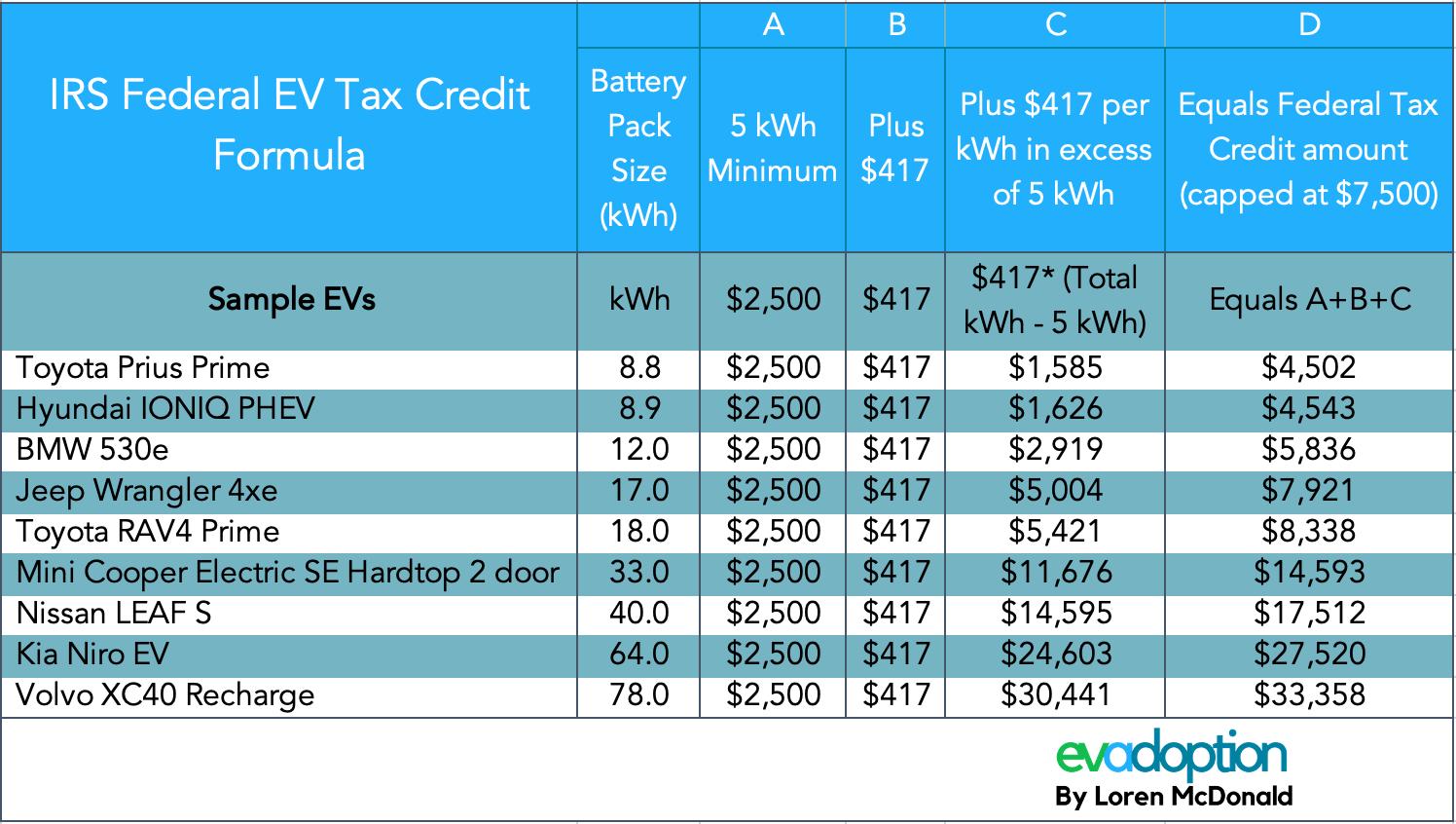 Current-Federal-EV-tax-credit-formula-sample-EVs