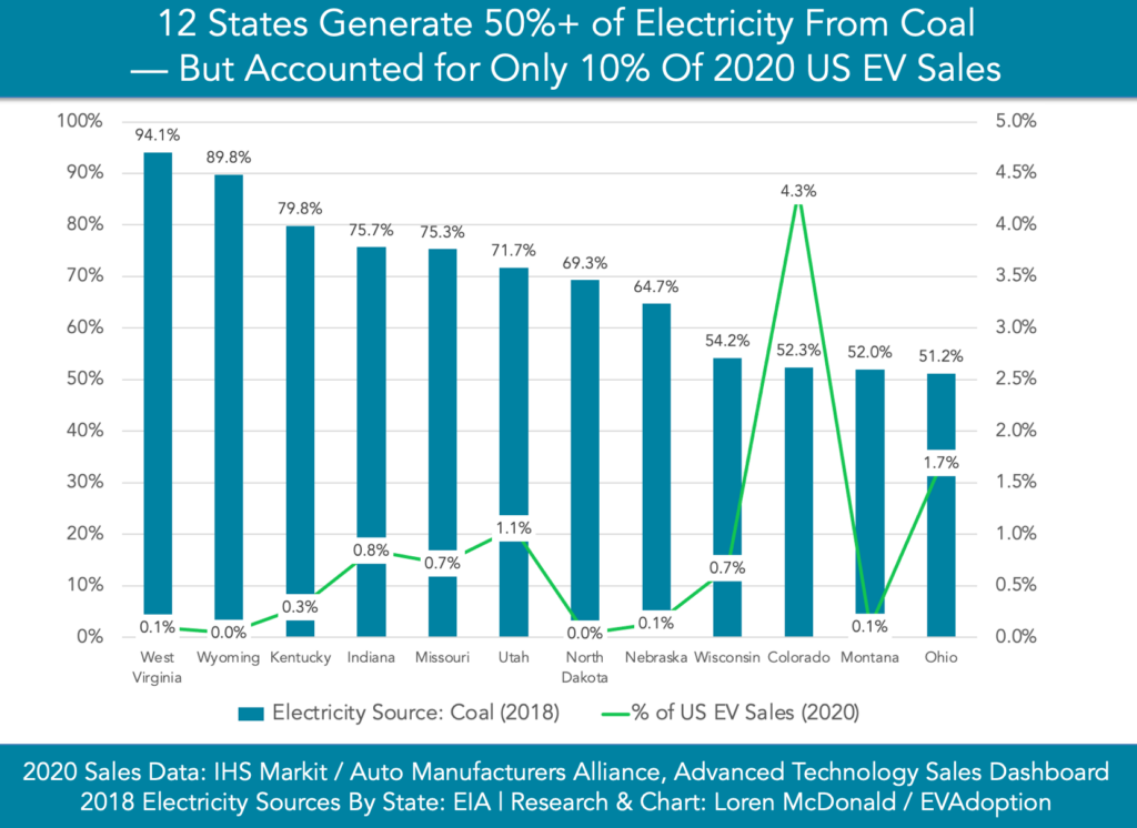 12 States Generate 50% Electricity Coal But Only 10% Of 2020 US EV Sales