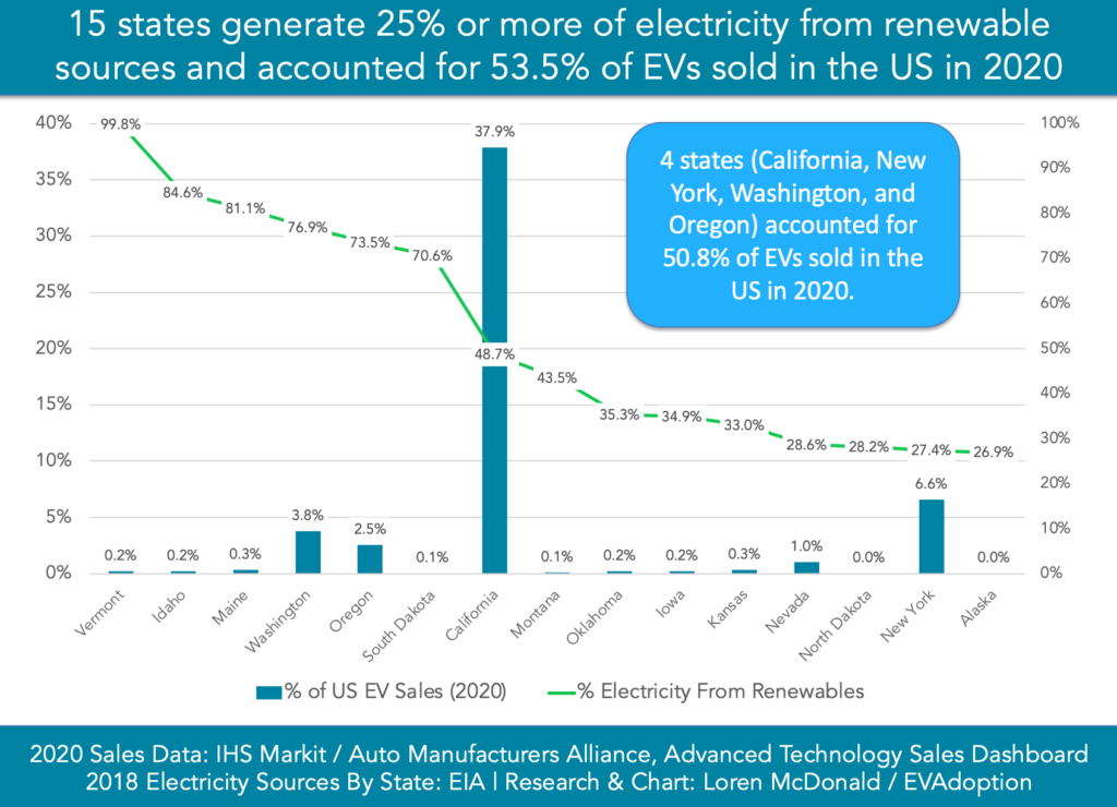 15 states renewable 53.5% EV sales in 2020