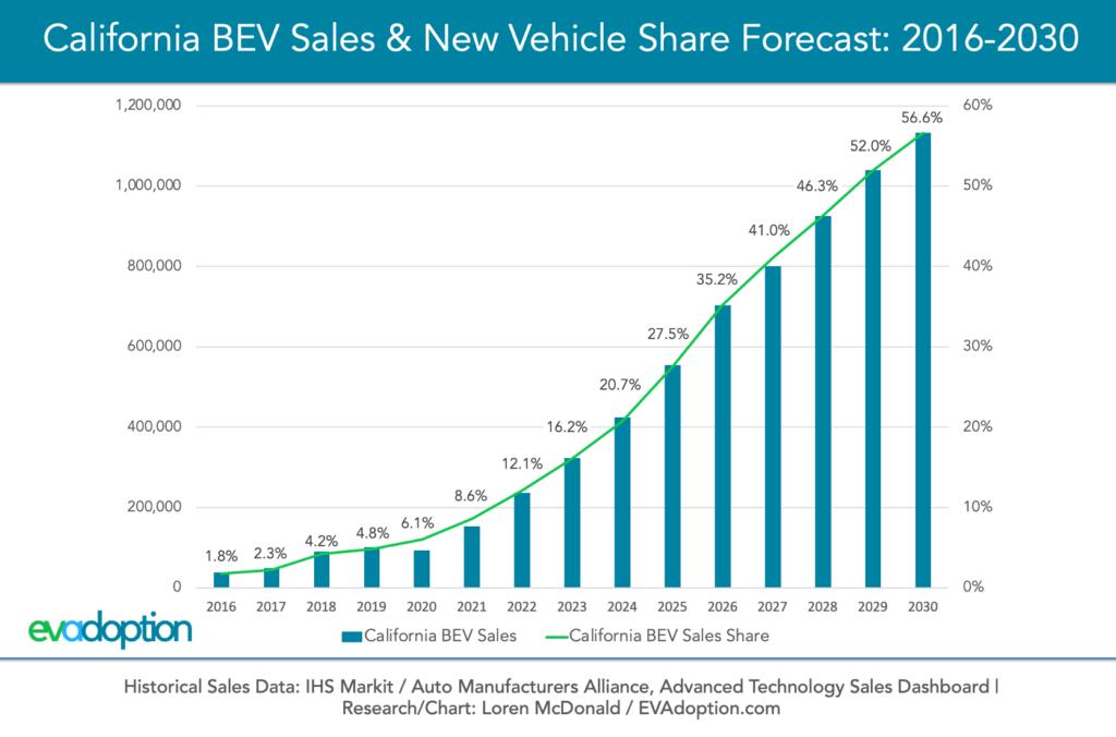 2019-2030 California BEV Sales & Share Forecast-chart