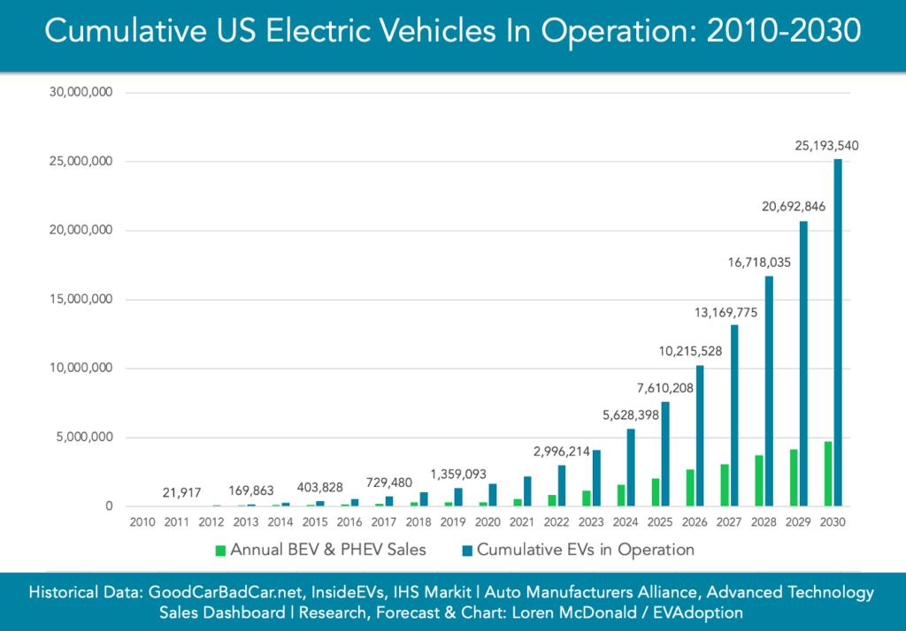 Cumulative EVs in operation 2010-2030-chart