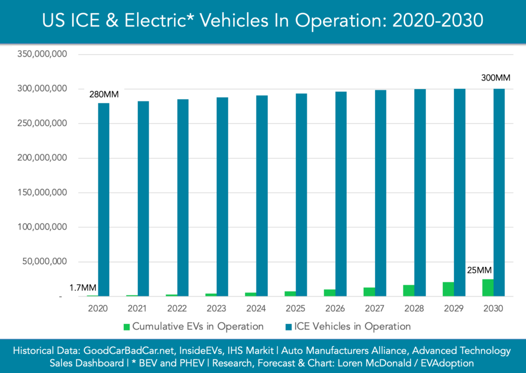 ICE-EVs-in-operation-2020-2030-chart
