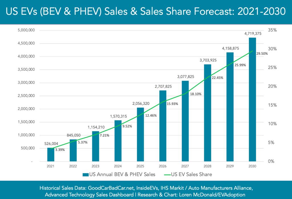 US-EVs-BEV-PHEV-Sales-Sales-Share-Forecast-2021-2030