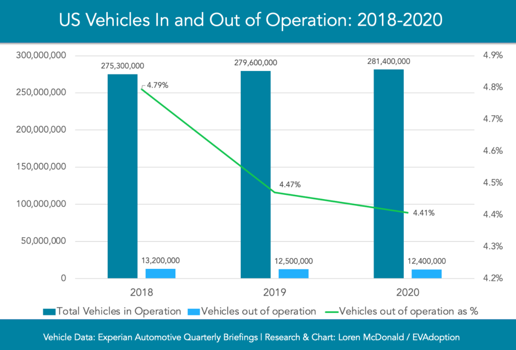 Vehicles in-out of operation-2018-2020-chart