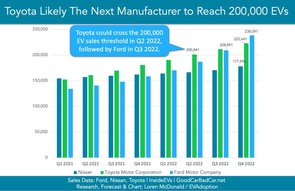 200000 EVs Manufacturer Forecast-Chart