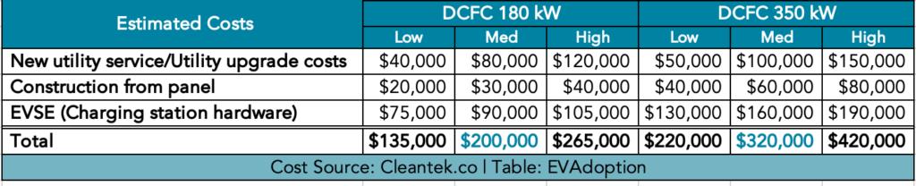 DCFC average costs 180kw & 350kw